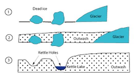Image result for kettlehole pond
